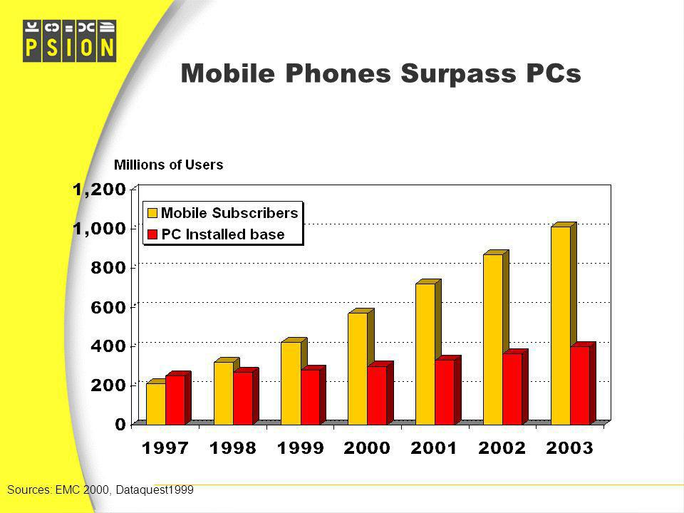 Mobile Phones Surpass PCs