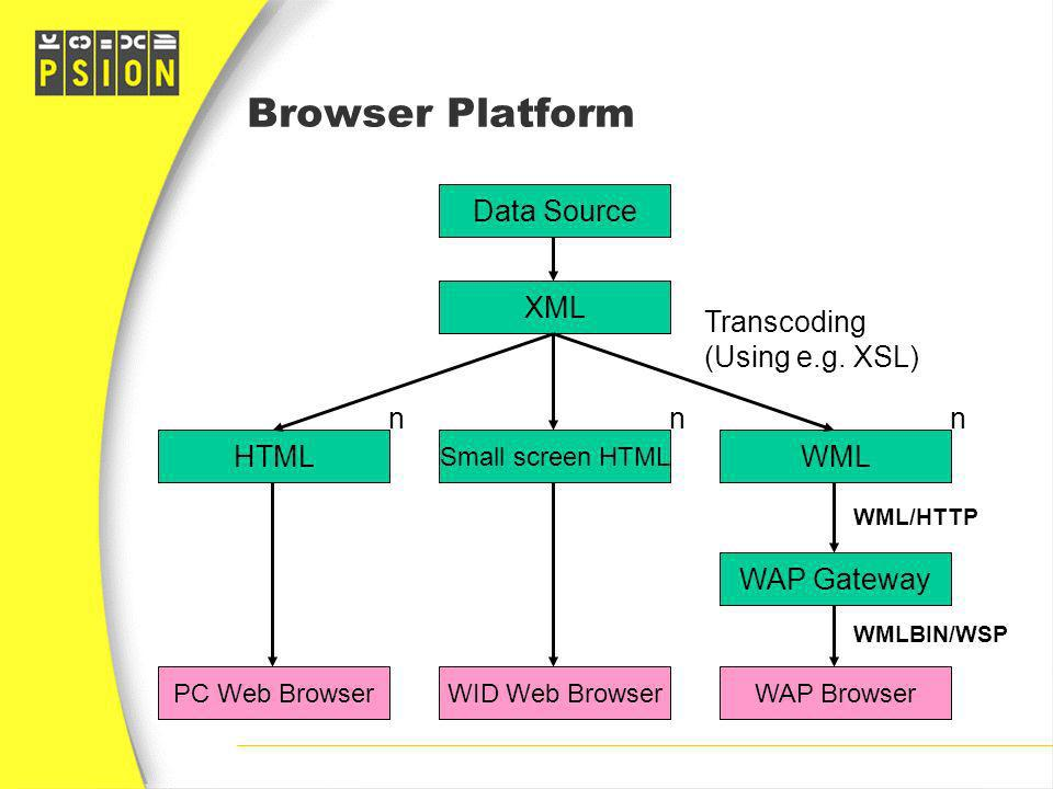 Browser Platform Data Source XML Transcoding (Using e.g. XSL) n n n