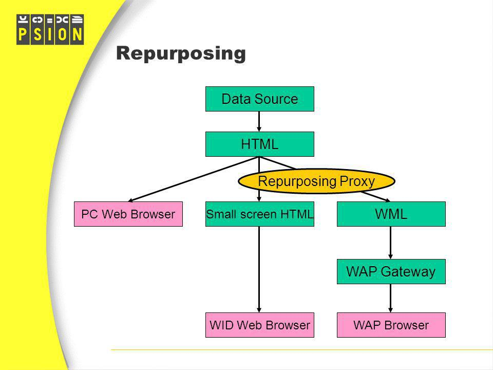 Repurposing Data Source HTML Repurposing Proxy WML WAP Gateway