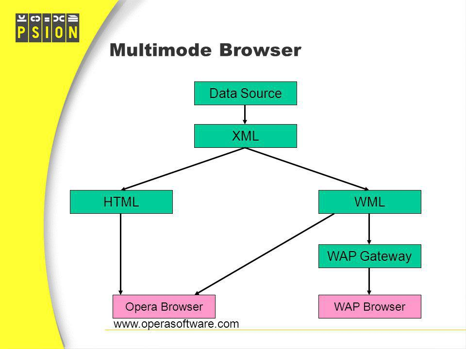 Multimode Browser Data Source XML HTML WML WAP Gateway Opera Browser