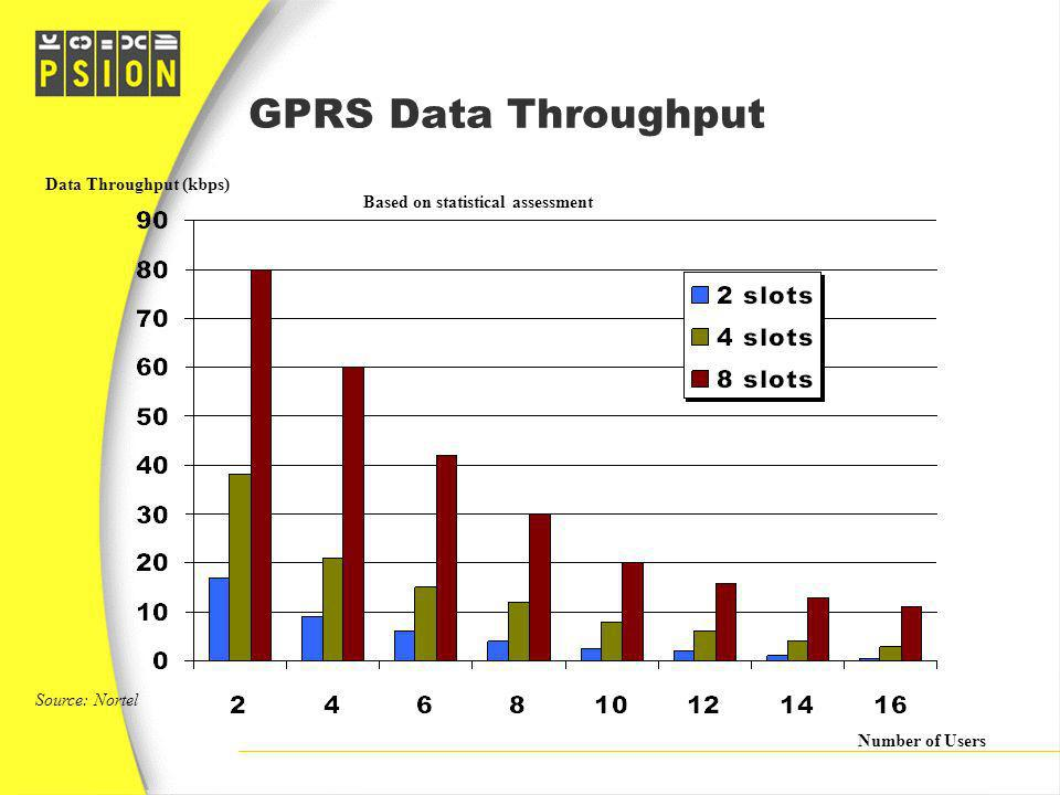 GPRS Data Throughput Data Throughput (kbps)