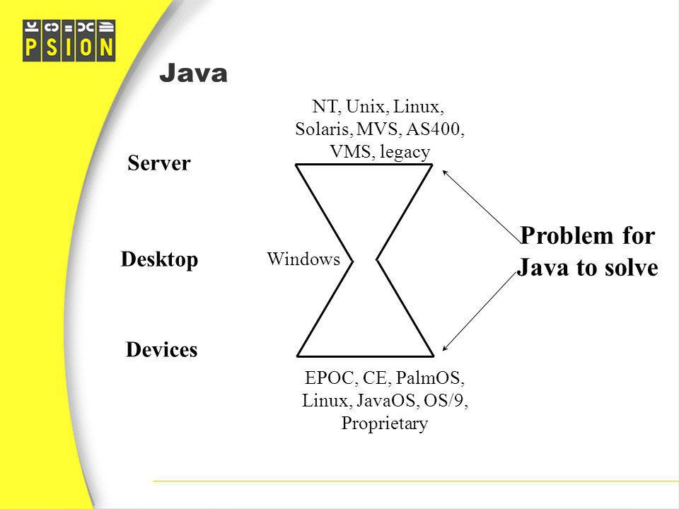 Problem for Java to solve