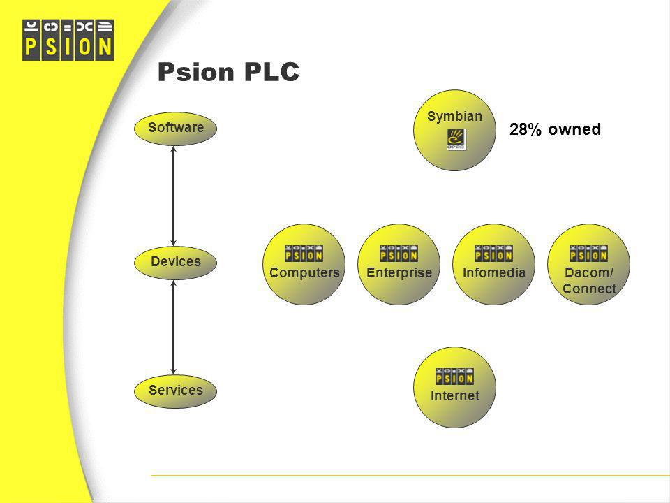 Psion PLC 28% owned Symbian Software Devices Computers Enterprise