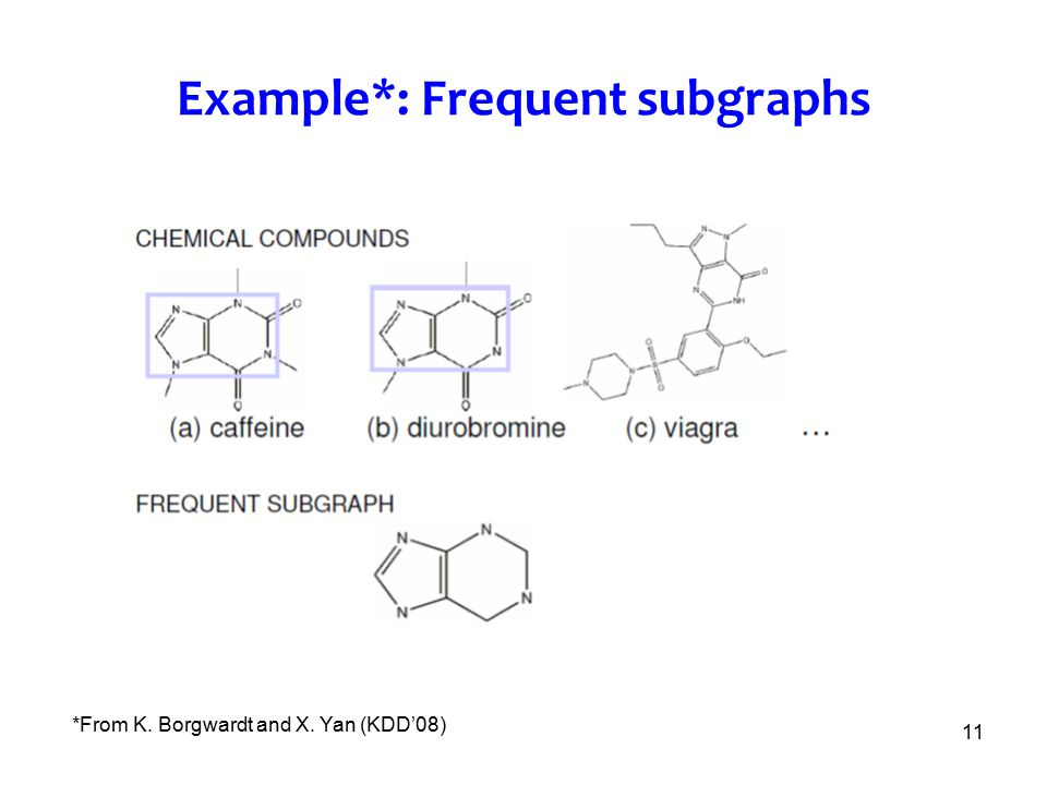Example*: Frequent subgraphs
