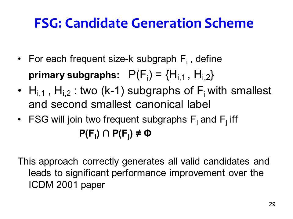 FSG: Candidate Generation Scheme