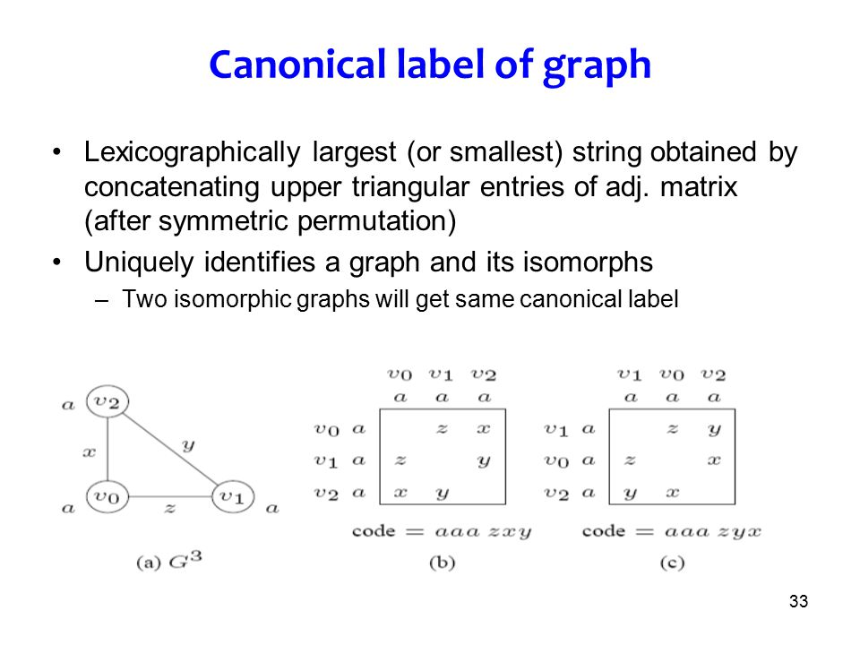 Canonical label of graph