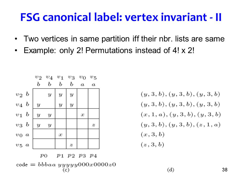 FSG canonical label: vertex invariant - II