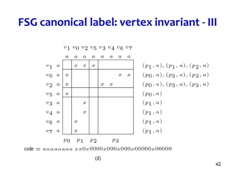 FSG canonical label: vertex invariant - III