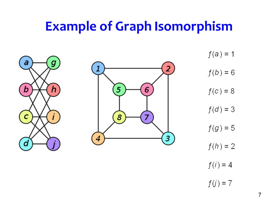 Example of Graph Isomorphism