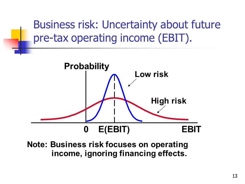 Business risk: Uncertainty about future pre-tax operating income (EBIT).