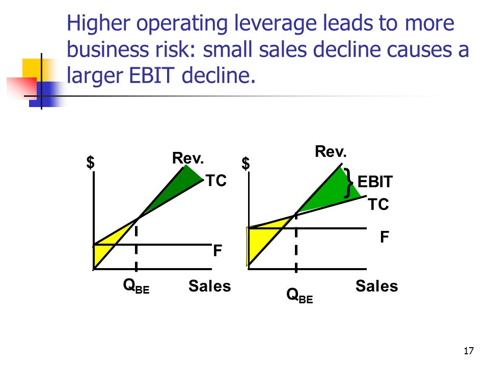 Higher operating leverage leads to more business risk: small sales decline causes a larger EBIT decline.