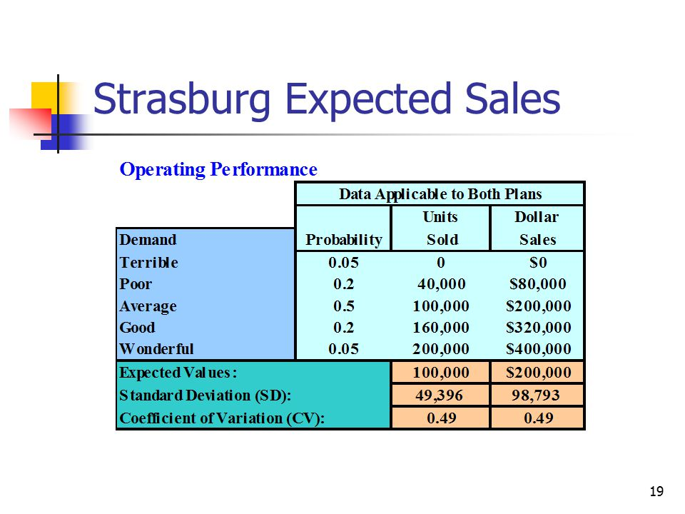 Strasburg Expected Sales