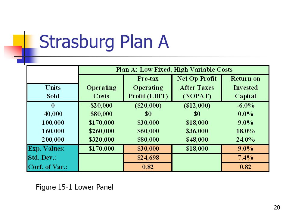 Strasburg Plan A Figure 15-1 Lower Panel