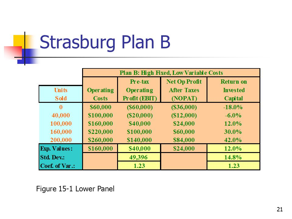 Strasburg Plan B Figure 15-1 Lower Panel