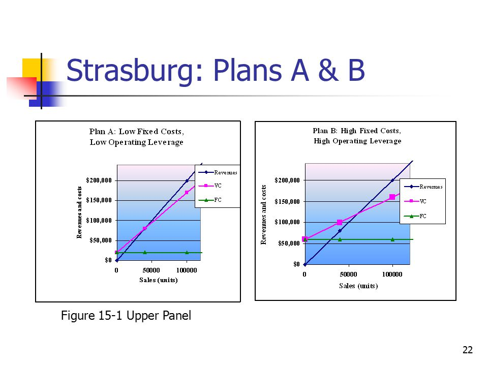 Strasburg: Plans A & B Figure 15-1 Upper Panel