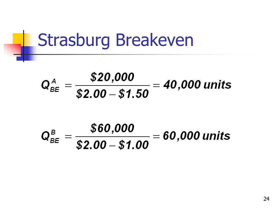 Strasburg Breakeven