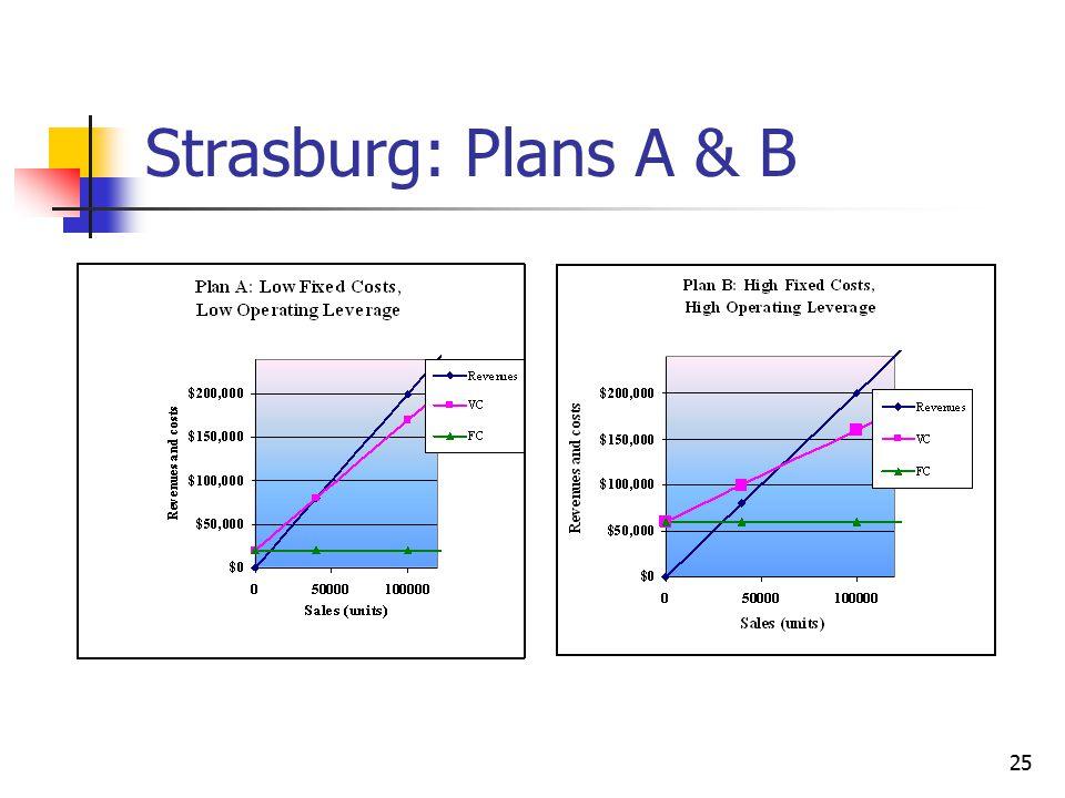 Strasburg: Plans A & B