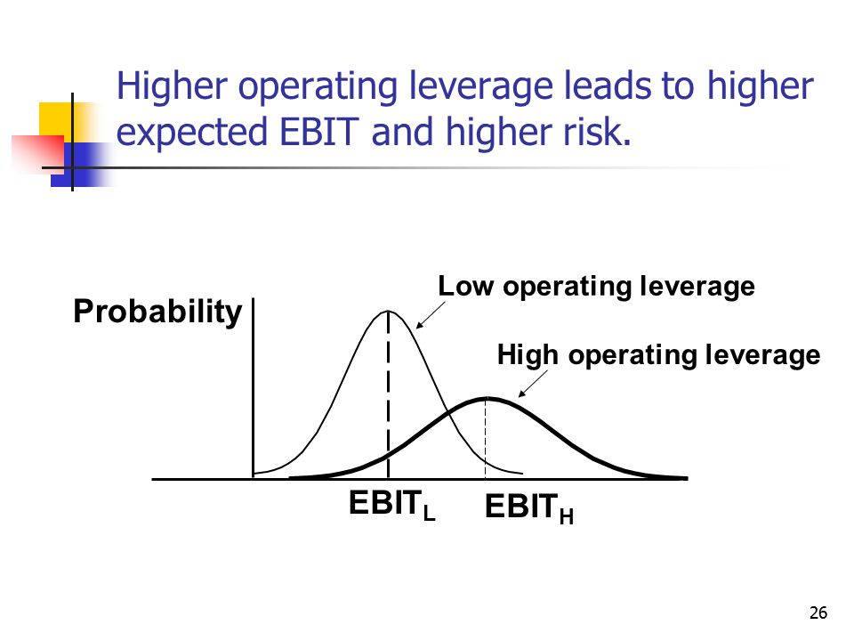 Higher operating leverage leads to higher expected EBIT and higher risk.