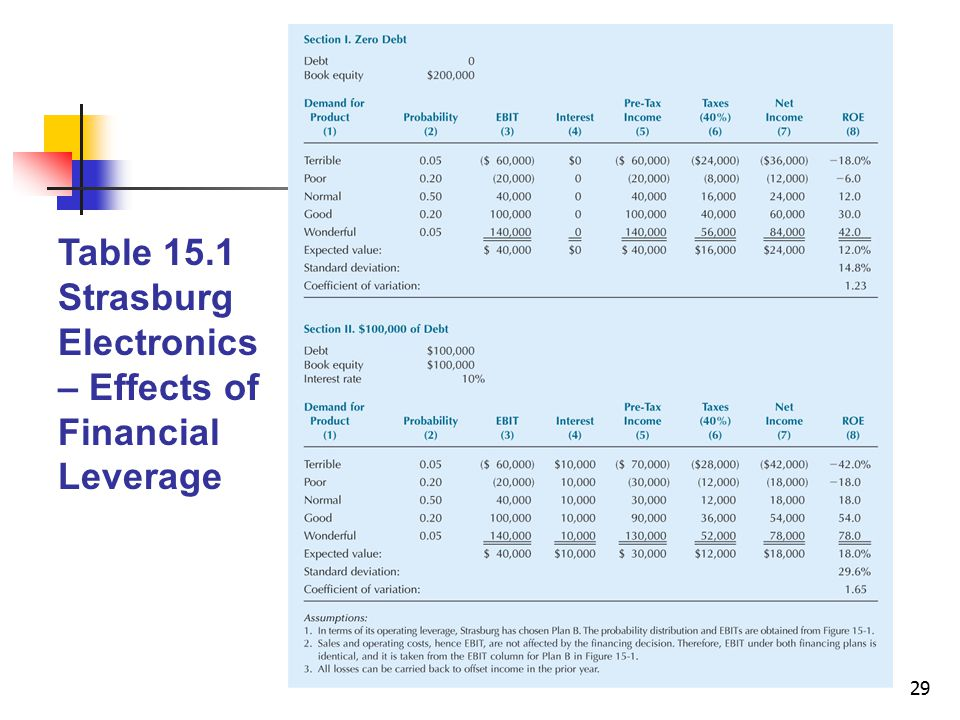 Table 15.1 Strasburg Electronics – Effects of Financial Leverage
