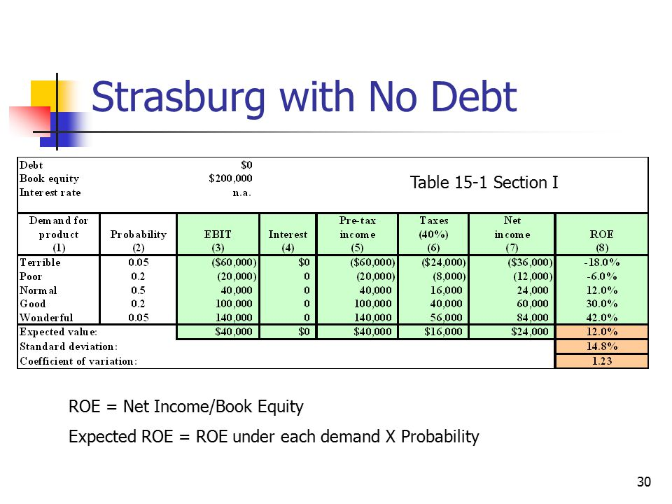 Strasburg with No Debt Table 15-1 Section I