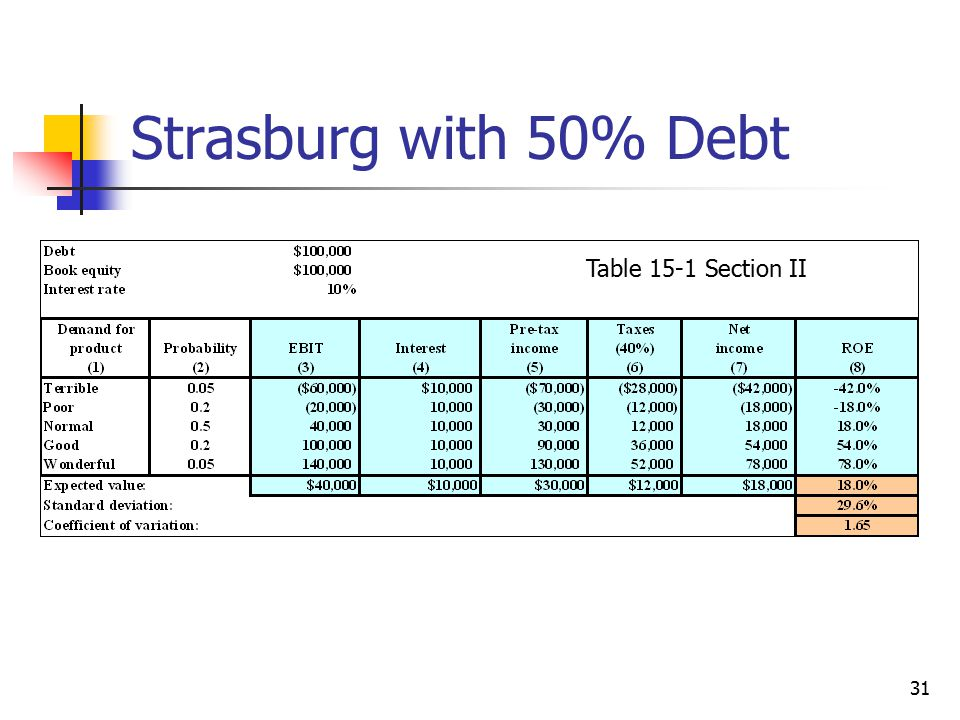 Strasburg with 50% Debt Table 15-1 Section II