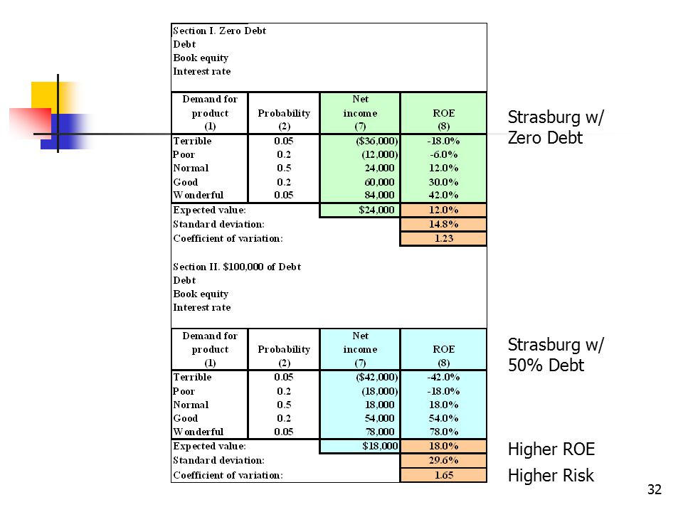 Strasburg w/ Zero Debt Strasburg w/ 50% Debt Higher ROE Higher Risk