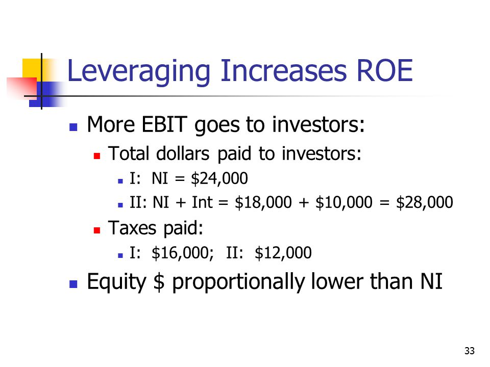 Leveraging Increases ROE