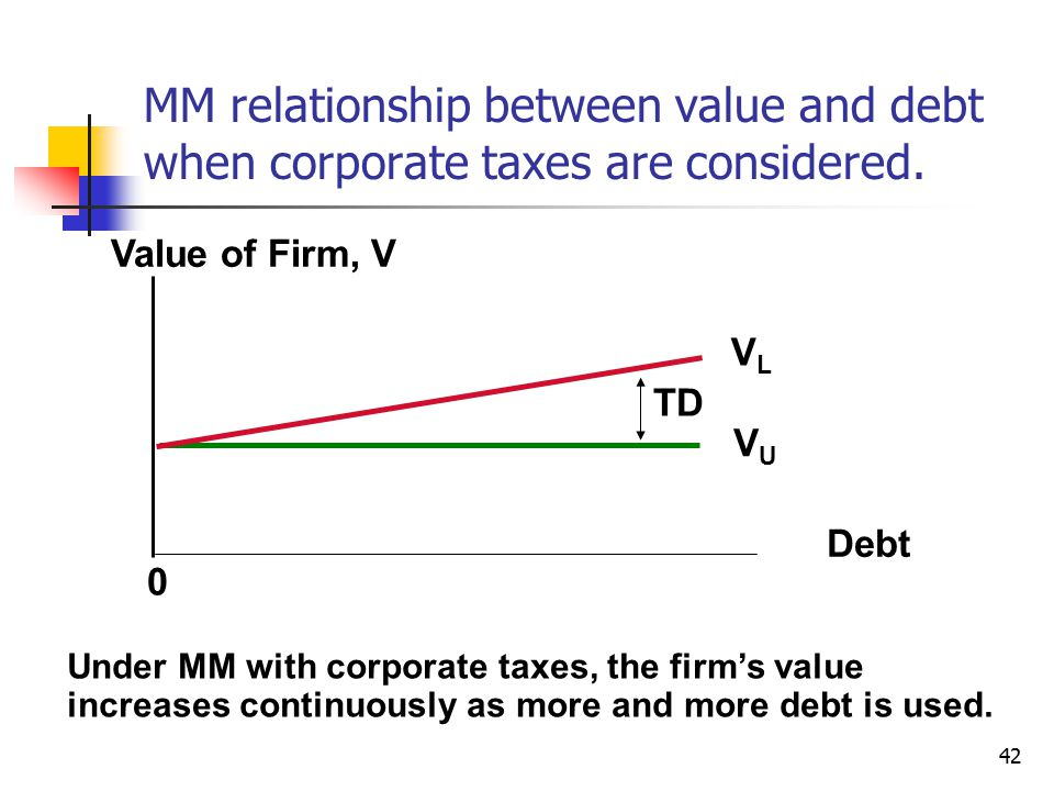MM relationship between value and debt when corporate taxes are considered.