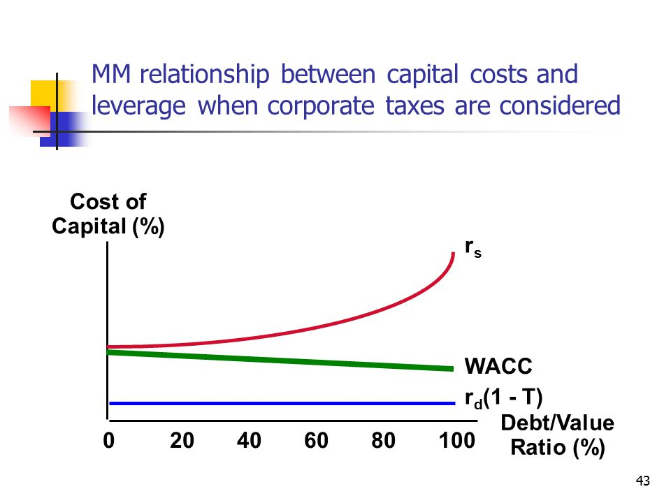 MM relationship between capital costs and leverage when corporate taxes are considered