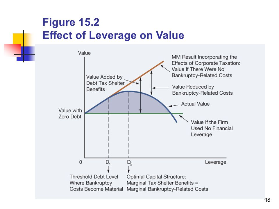 Figure 15.2 Effect of Leverage on Value