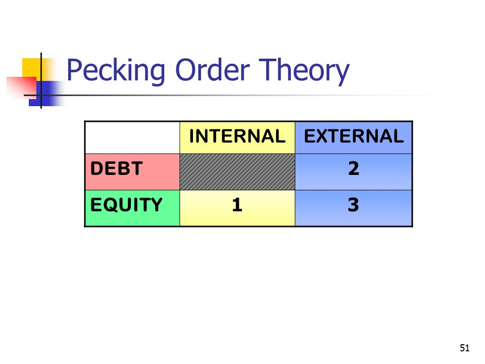 Pecking Order Theory INTERNAL EXTERNAL DEBT 2 EQUITY 1 3