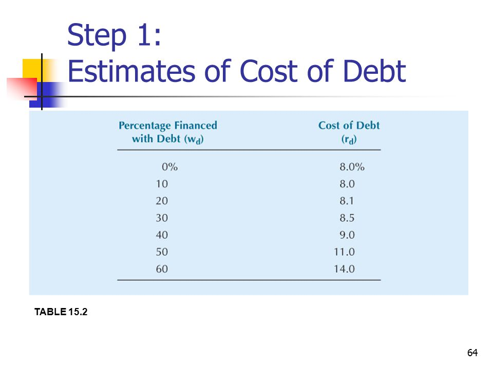 Step 1: Estimates of Cost of Debt