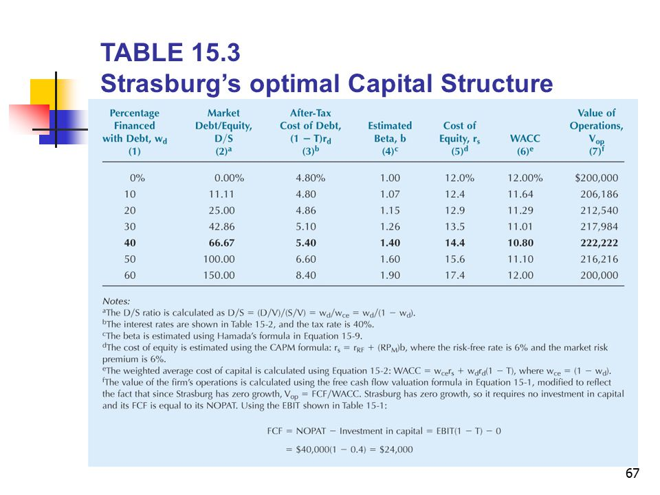 TABLE 15.3 Strasburg's optimal Capital Structure