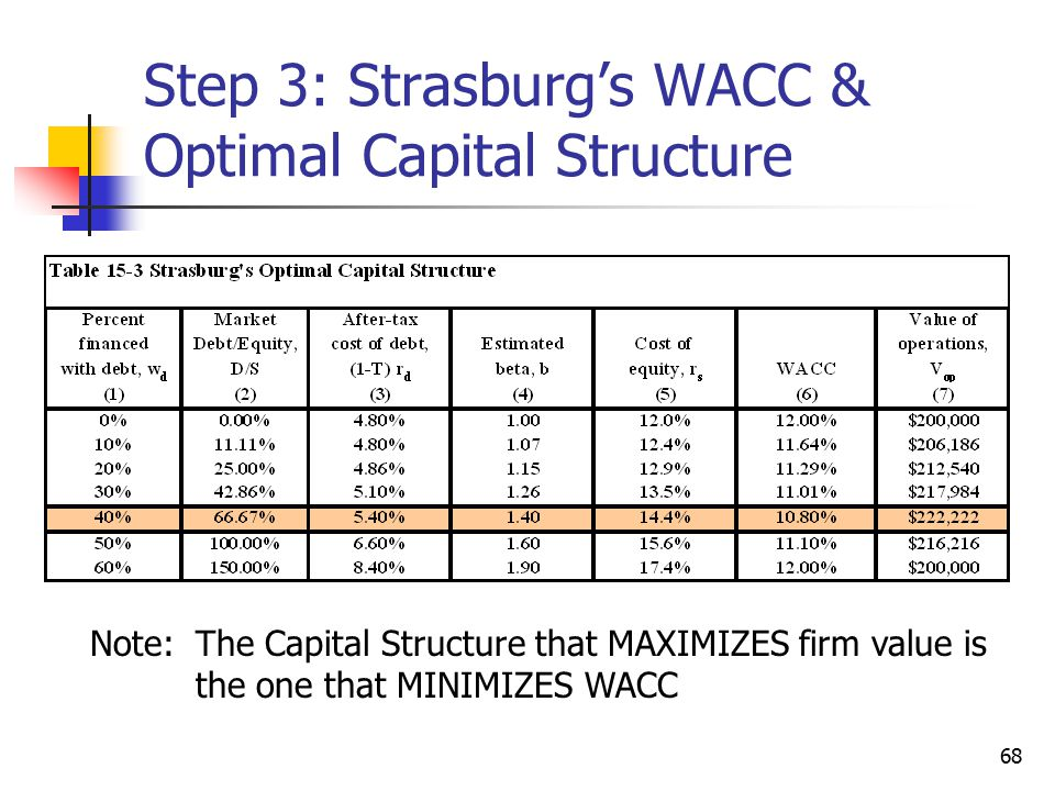 Step 3: Strasburg's WACC & Optimal Capital Structure
