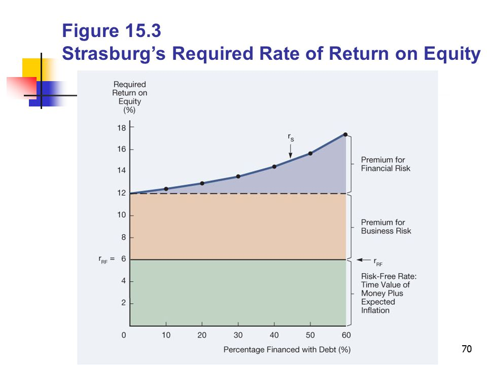 Figure 15.3 Strasburg's Required Rate of Return on Equity