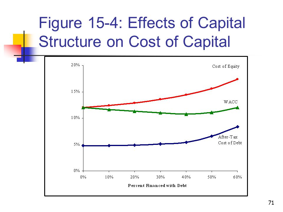 Figure 15-4: Effects of Capital Structure on Cost of Capital