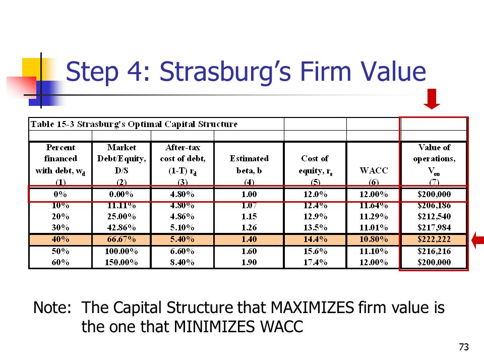 Step 4: Strasburg's Firm Value