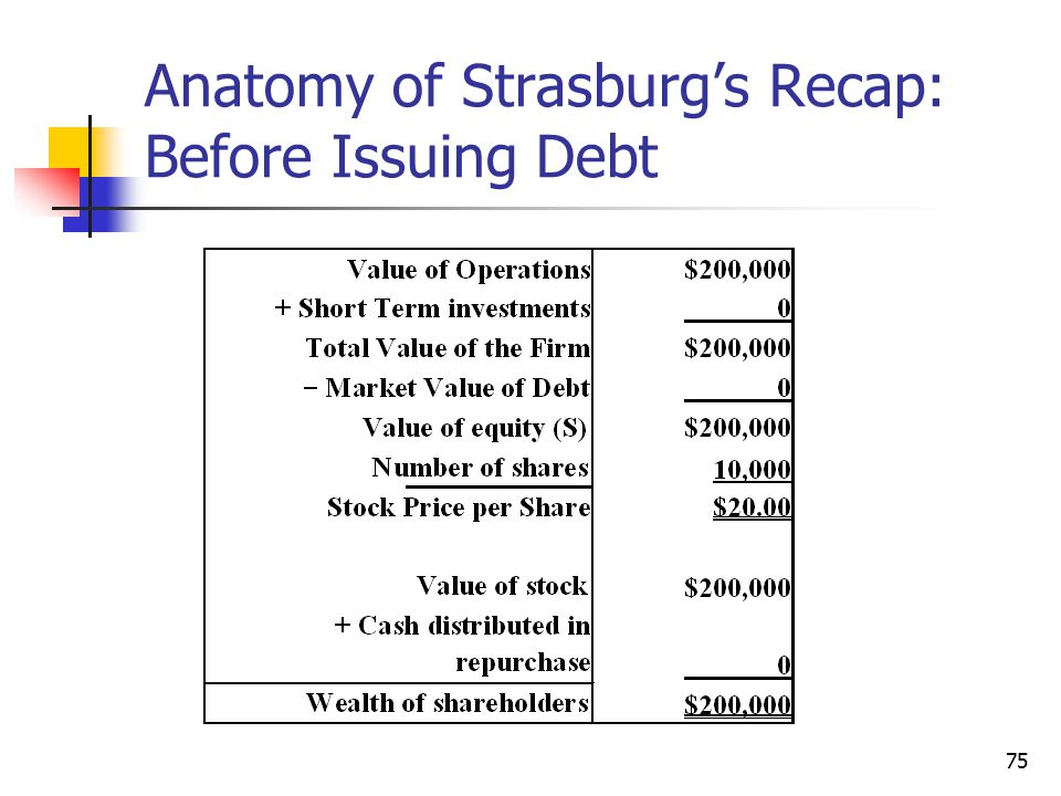 Anatomy of Strasburg's Recap: Before Issuing Debt