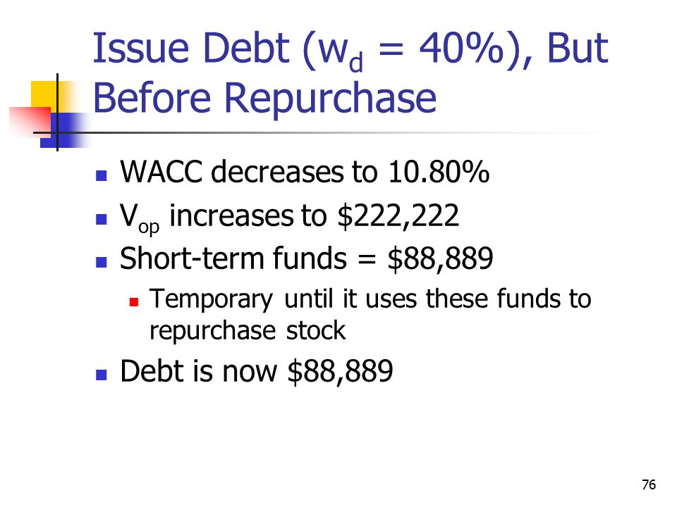 Issue Debt (wd = 40%), But Before Repurchase