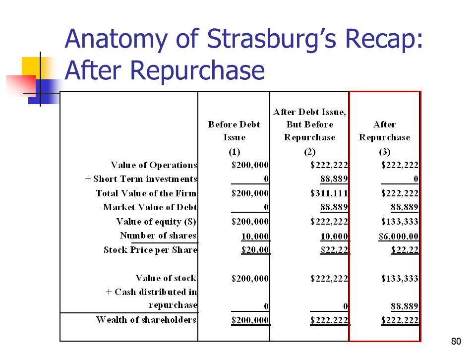Anatomy of Strasburg's Recap: After Repurchase