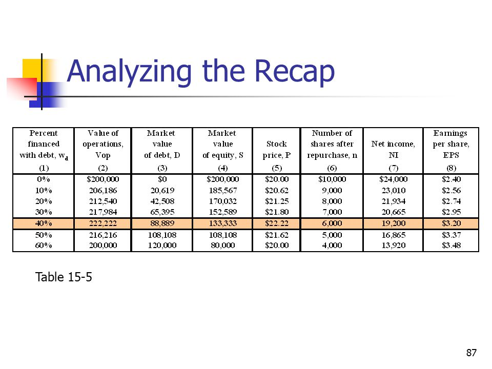 Analyzing the Recap Table 15-5