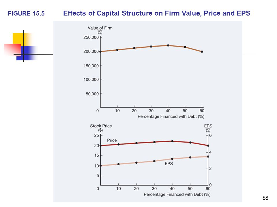 FIGURE 15.5 Effects of Capital Structure on Firm Value, Price and EPS
