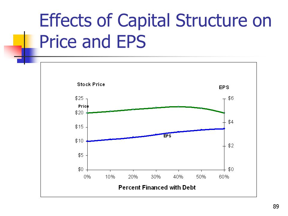 Effects of Capital Structure on Price and EPS