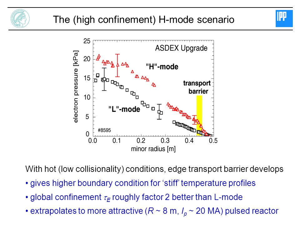 The (high confinement) H-mode scenario