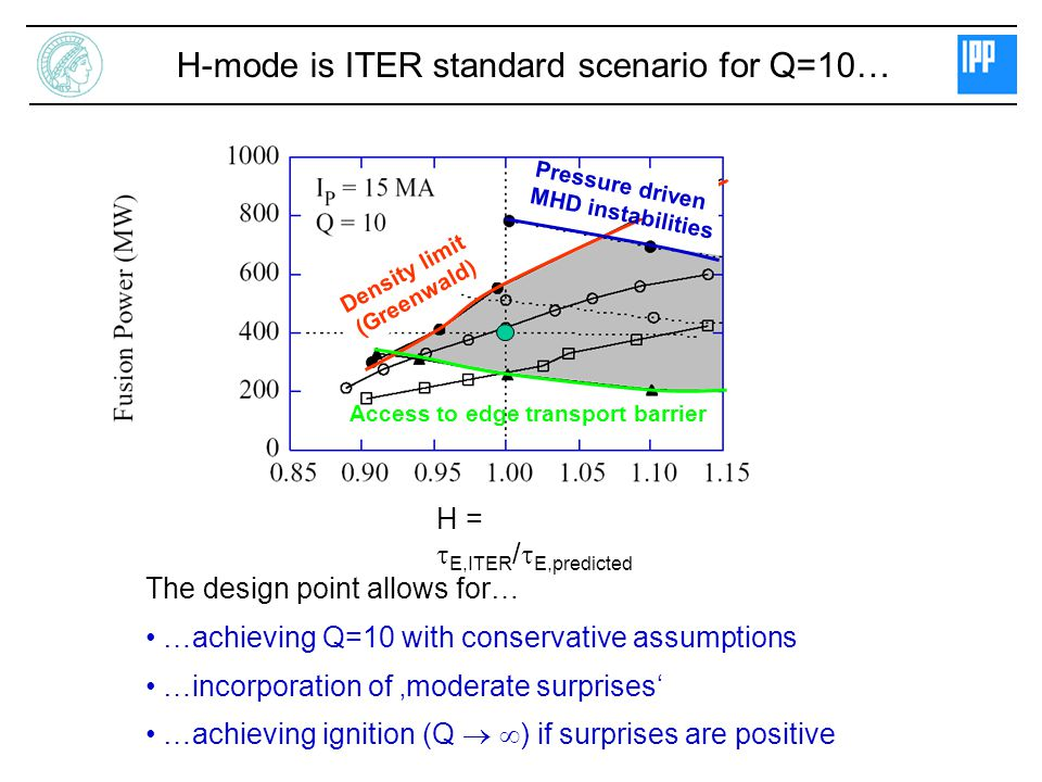 H-mode is ITER standard scenario for Q=10…