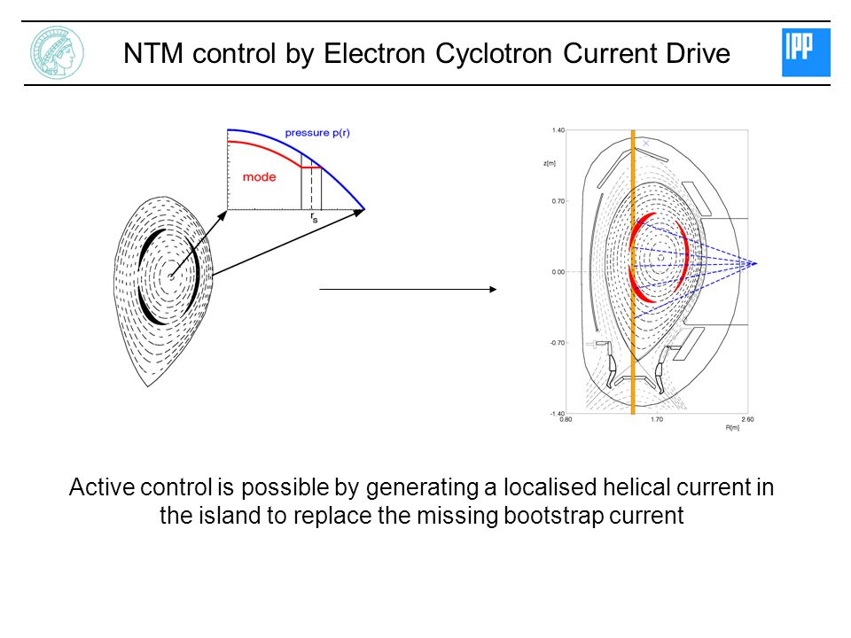 NTM control by Electron Cyclotron Current Drive