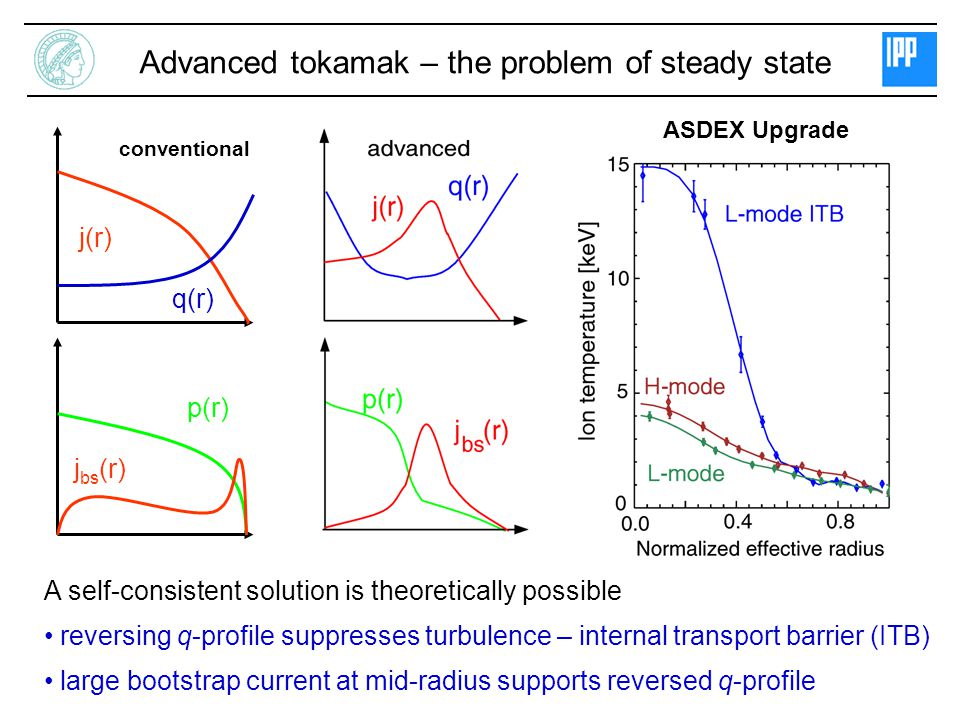 Advanced tokamak – the problem of steady state
