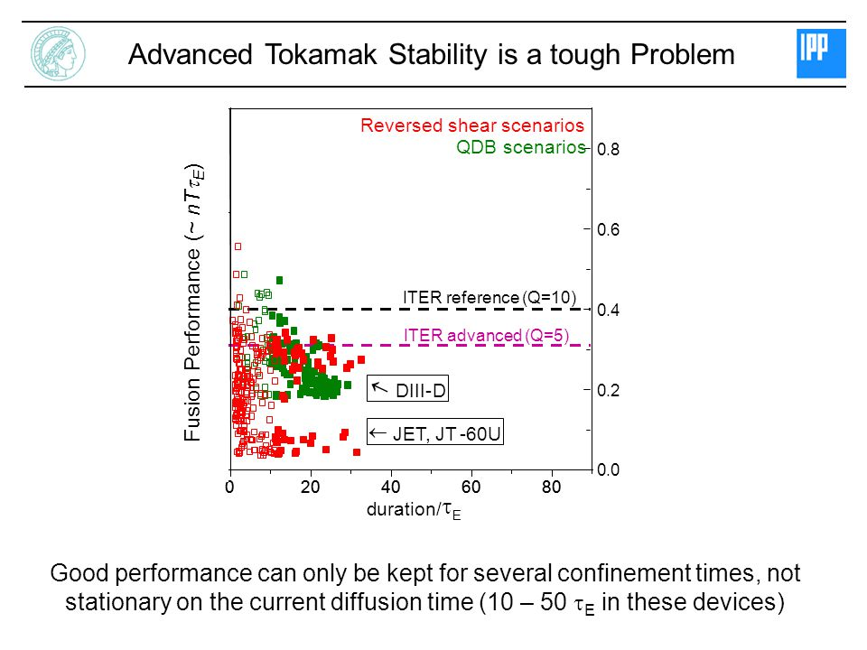 Advanced Tokamak Stability is a tough Problem