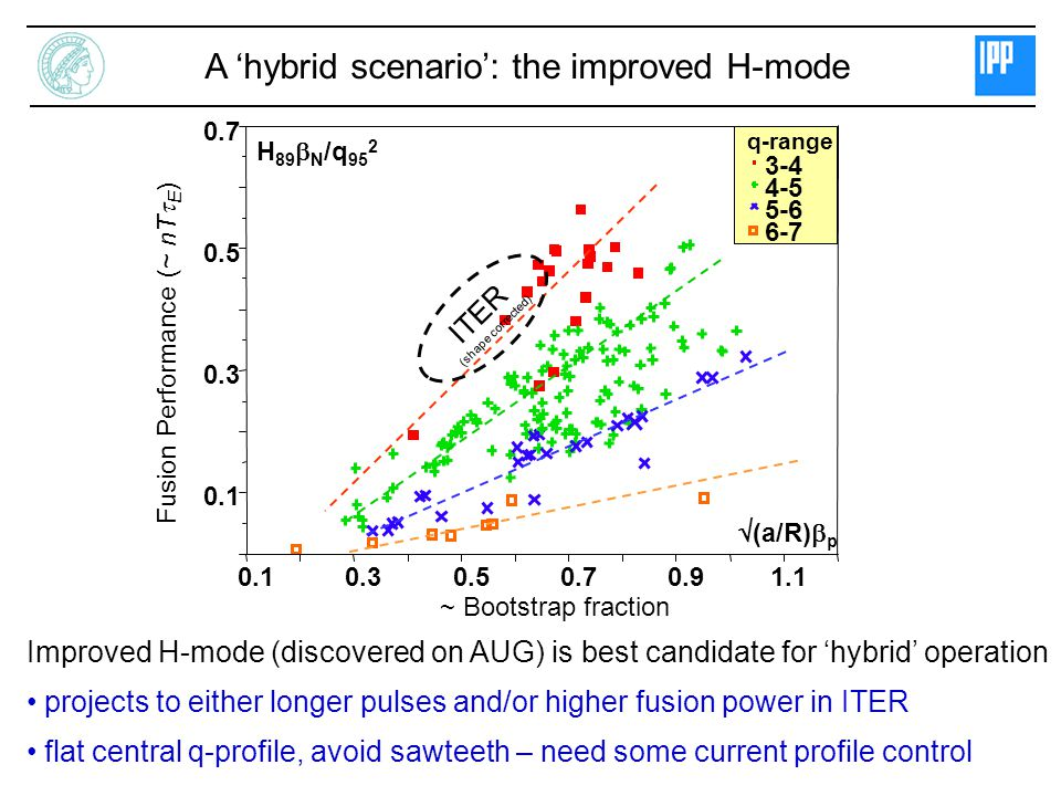 A 'hybrid scenario': the improved H-mode