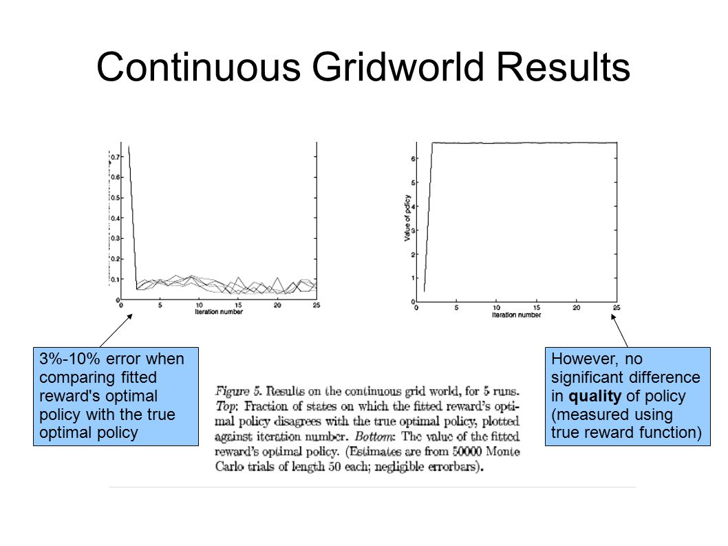 Continuous Gridworld Results
